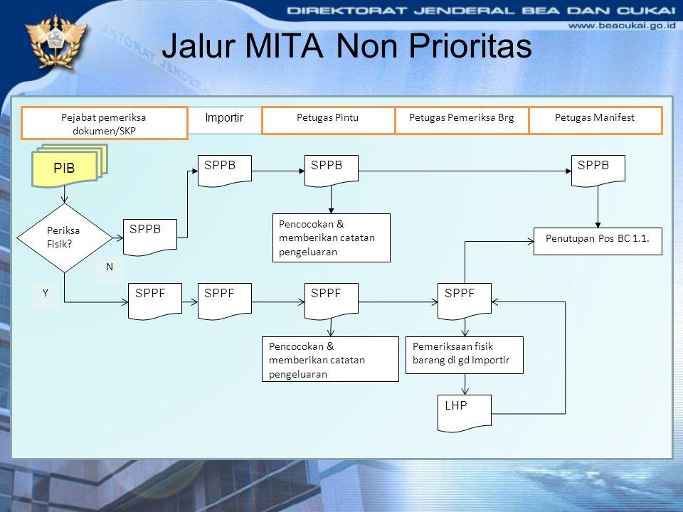 Jalur MITA Non Prioritas PIB Importir SPPB Pejabat pemeriksa dokumen/SKP SPPB Petugas Pintu SPPB Pencocokan & memberikan catatan pengeluaran Petugas P