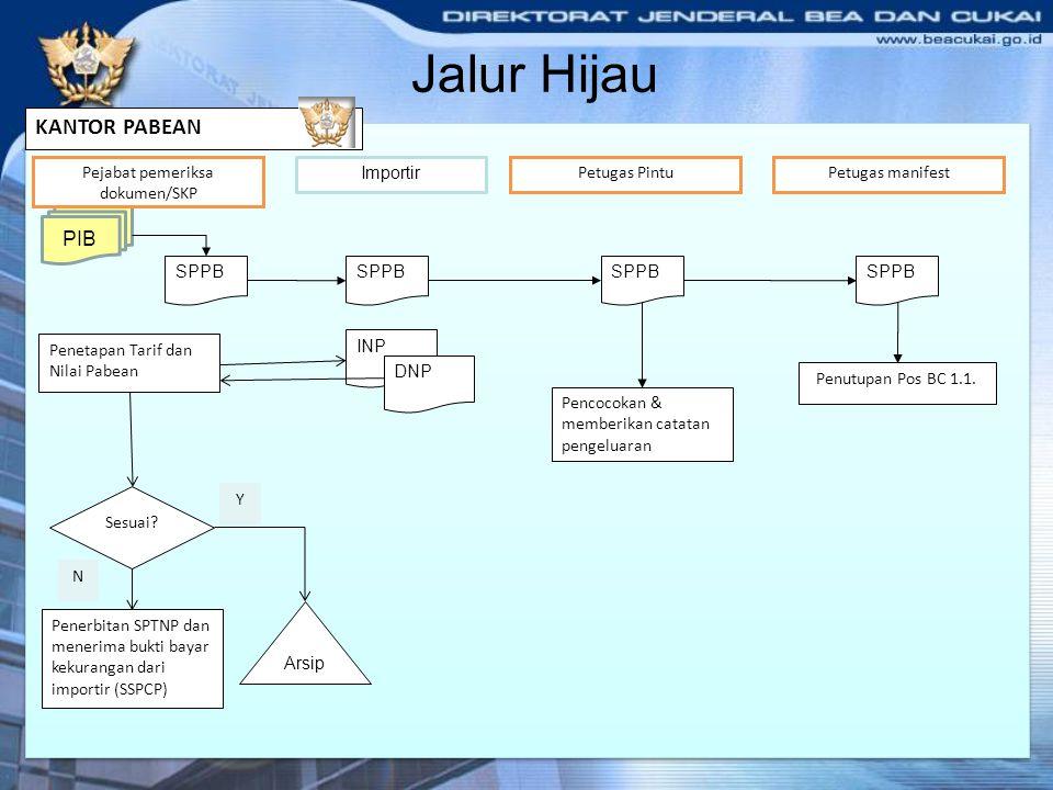 Jalur Hijau KANTOR PABEAN PIB Importir SPPB Pejabat pemeriksa dokumen/SKP SPPB Petugas Pintu SPPB Pencocokan & memberikan catatan pengeluaran Petugas