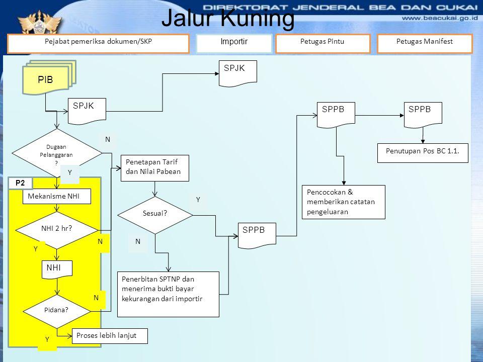 Jalur Kuning PIB Importir SPJK Pejabat pemeriksa dokumen/SKP SPJK Petugas Pintu SPPB Pencocokan & memberikan catatan pengeluaran SPPB Penutupan Pos BC