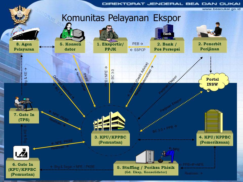1. Eksportir/ PPJK 2. Bank / Pos Persepsi 3. KPU/KPPBC (Pemuatan) PEB   SSPCP  SSPCP (Credit Advice) Respon Rekonsiliasi  BC 3.0 + PPB   NPE  B