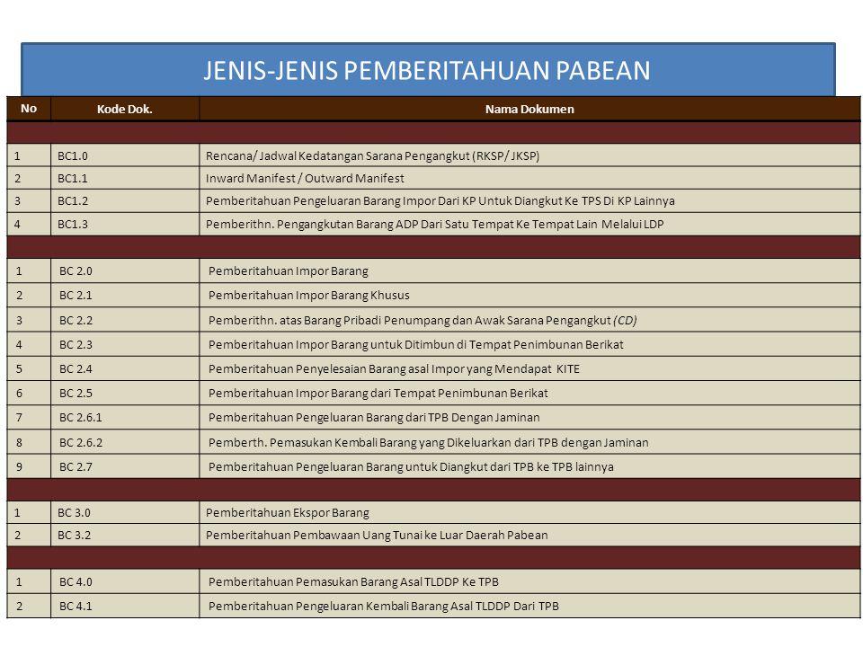 JENIS-JENIS PEMBERITAHUAN PABEAN No Kode Dok.Nama Dokumen 1BC1.0Rencana/ Jadwal Kedatangan Sarana Pengangkut (RKSP/ JKSP) 2BC1.1Inward Manifest / Outw