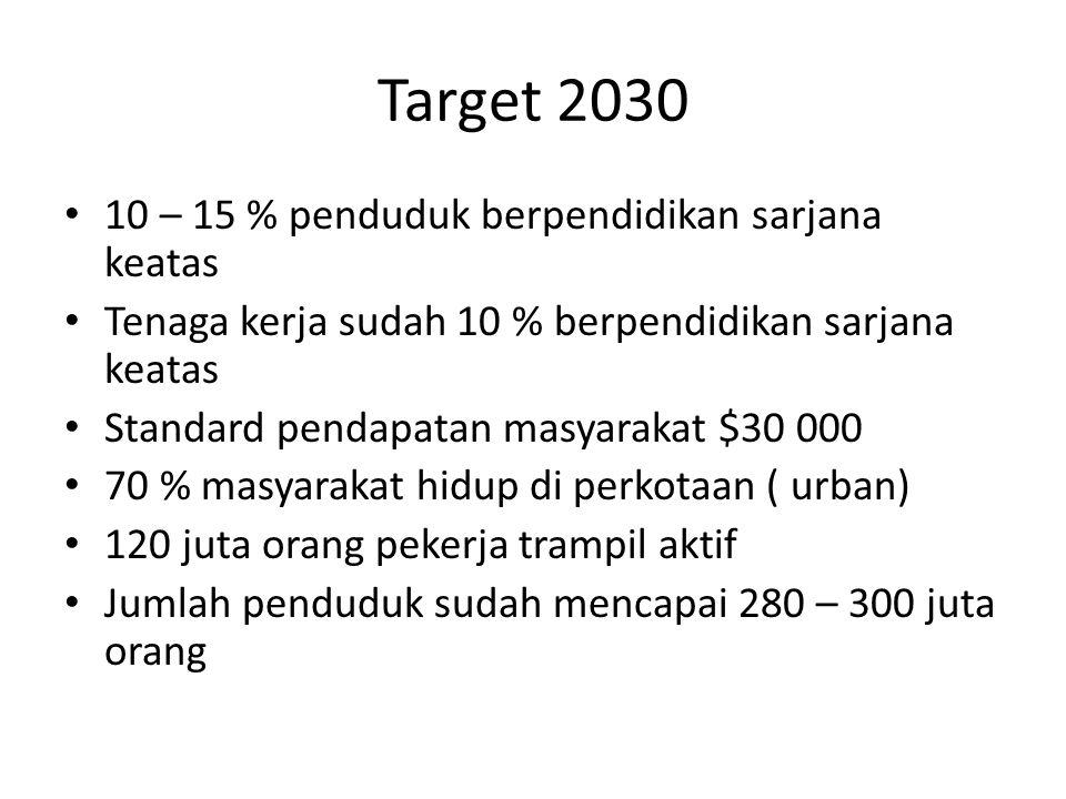 Target 2030 10 – 15 % penduduk berpendidikan sarjana keatas Tenaga kerja sudah 10 % berpendidikan sarjana keatas Standard pendapatan masyarakat $30 00