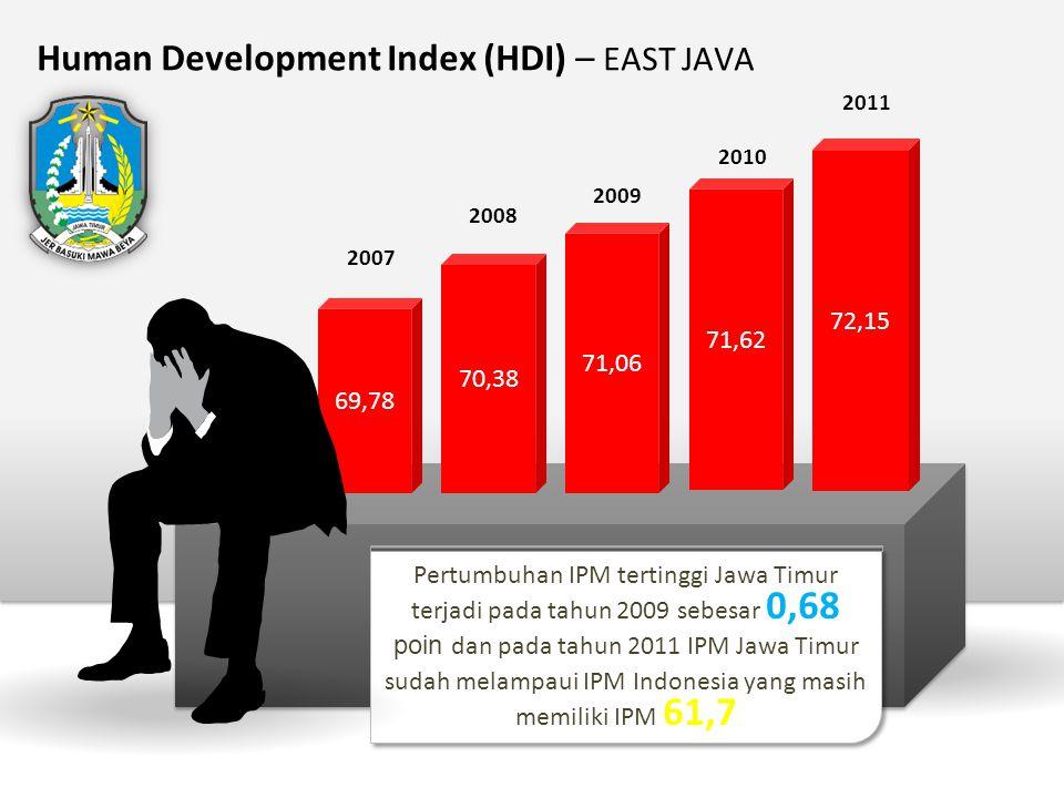 Human Development Index (HDI) – EAST JAVA 69,78 71,06 70,38 2009 2008 2007 71,62 72,15 2010 2011 Pertumbuhan IPM tertinggi Jawa Timur terjadi pada tah