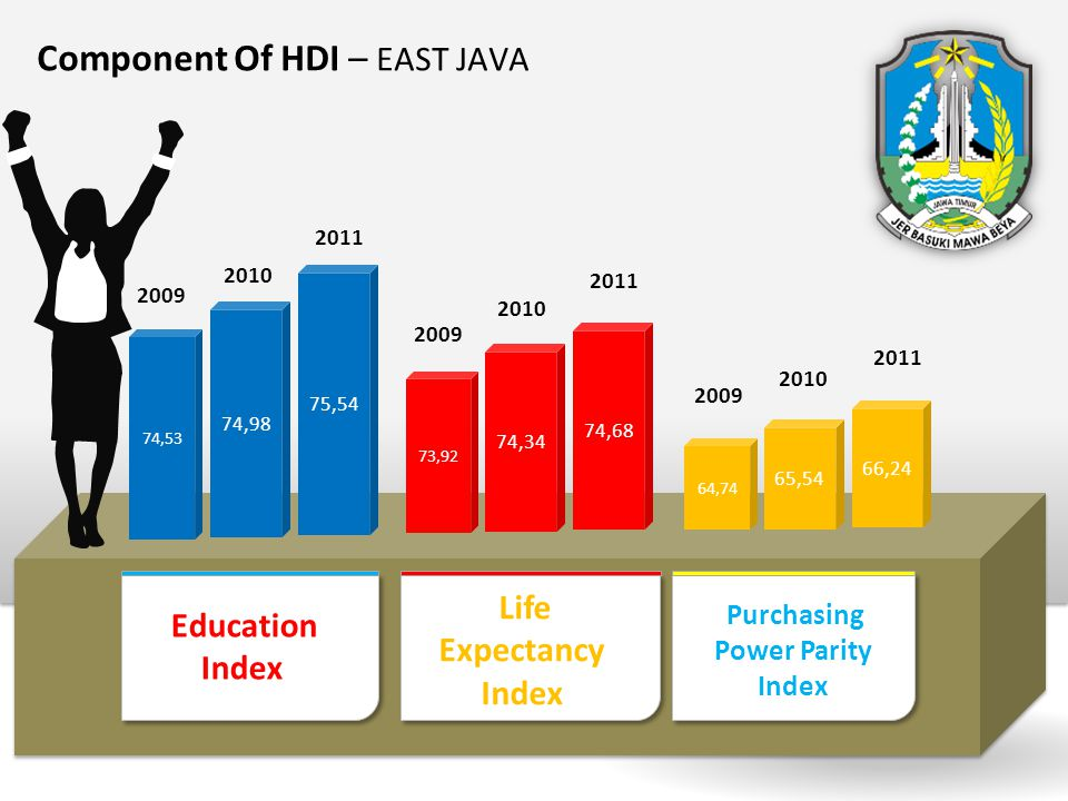 Component Of HDI – EAST JAVA 2009 2010 2011 74,53 74,98 75,54 73,92 74,34 74,68 64,74 65,54 66,24 2009 2010 2011 2009 2010 2011 Education Index Life E
