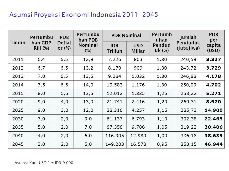 Asumsi Proyeksi Ekonomi Indonesia 2011-2045 Asumsi Kurs USD 1 = IDR 9.000. Tahun Pertumbu han GDP Riil (%) PDB Deflat or (%) Pertumbu han PDB Nominal