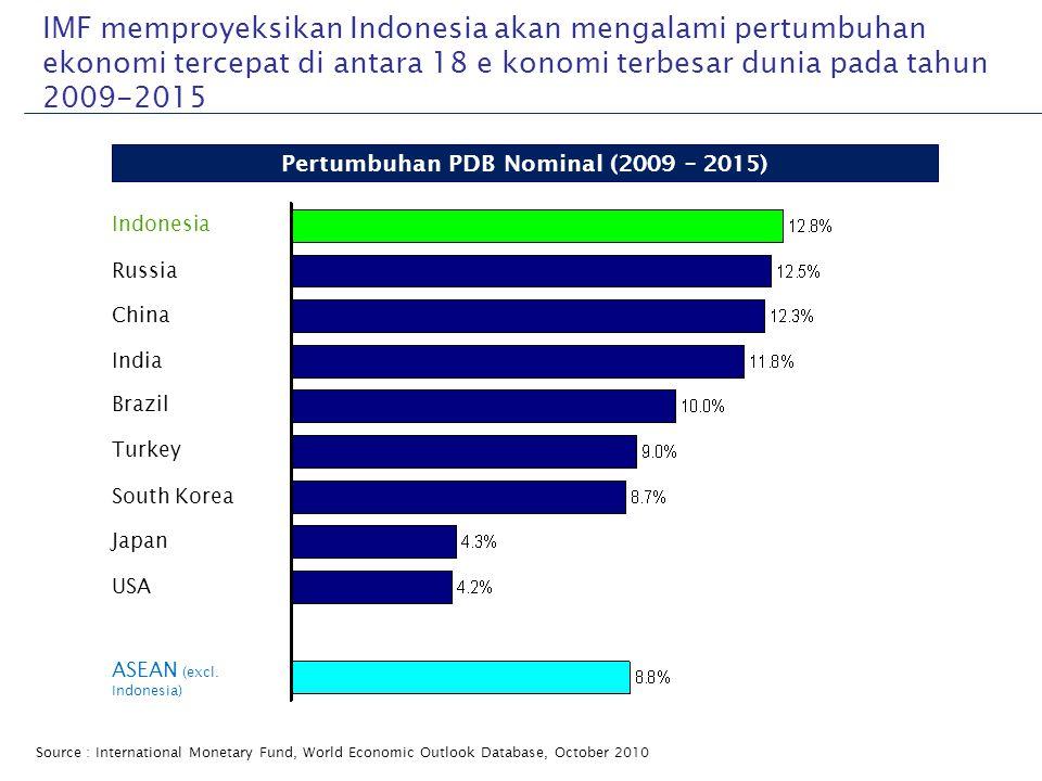 IMF memproyeksikan Indonesia akan mengalami pertumbuhan ekonomi tercepat di antara 18 e konomi terbesar dunia pada tahun 2009-2015 Source:Internationa