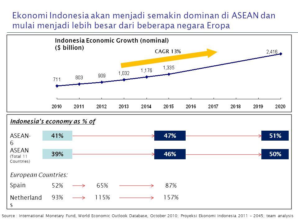 Ekonomi Indonesia akan menjadi semakin dominan di ASEAN dan mulai menjadi lebih besar dari beberapa negara Eropa Source:International Monetary Fund, W