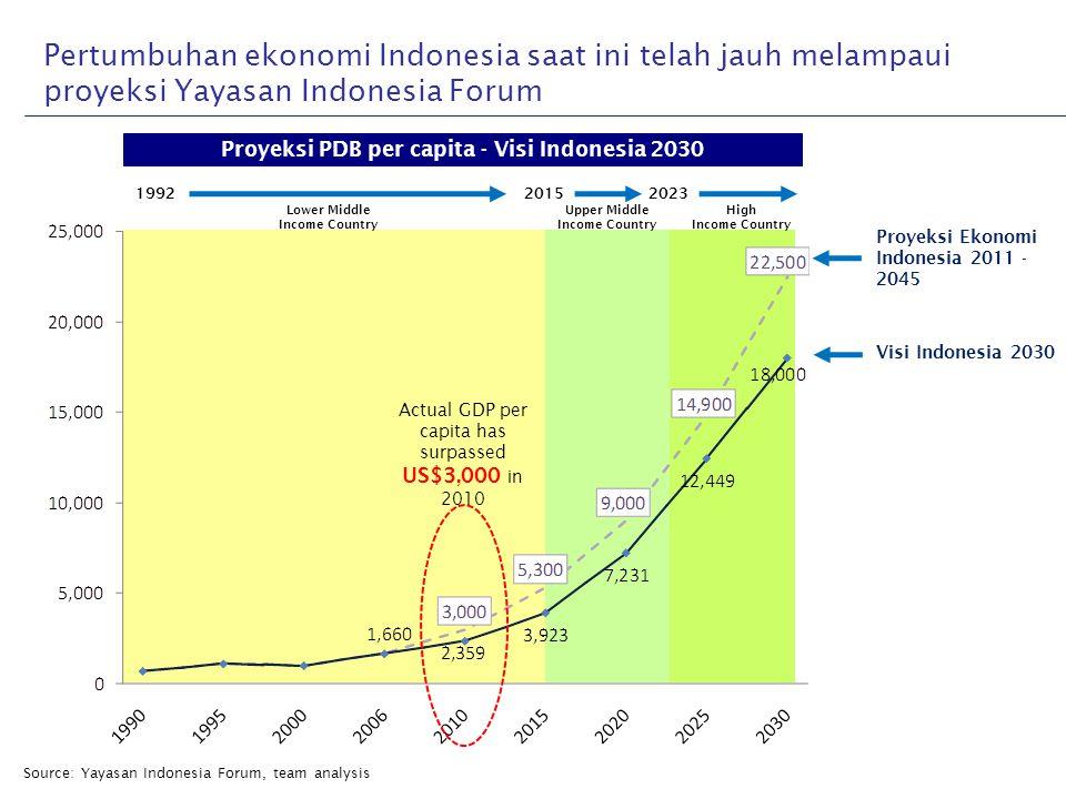 Pertumbuhan ekonomi Indonesia saat ini telah jauh melampaui proyeksi Yayasan Indonesia Forum Proyeksi PDB per capita - Visi Indonesia 2030 Source: Yay