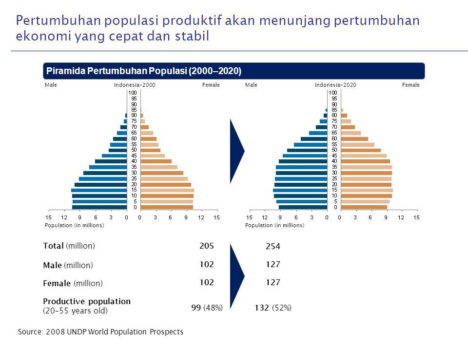 Pertumbuhan populasi produktif akan menunjang pertumbuhan ekonomi yang cepat dan stabil Piramida Pertumbuhan Populasi (2000–2020) MaleIndonesia–2000Fe