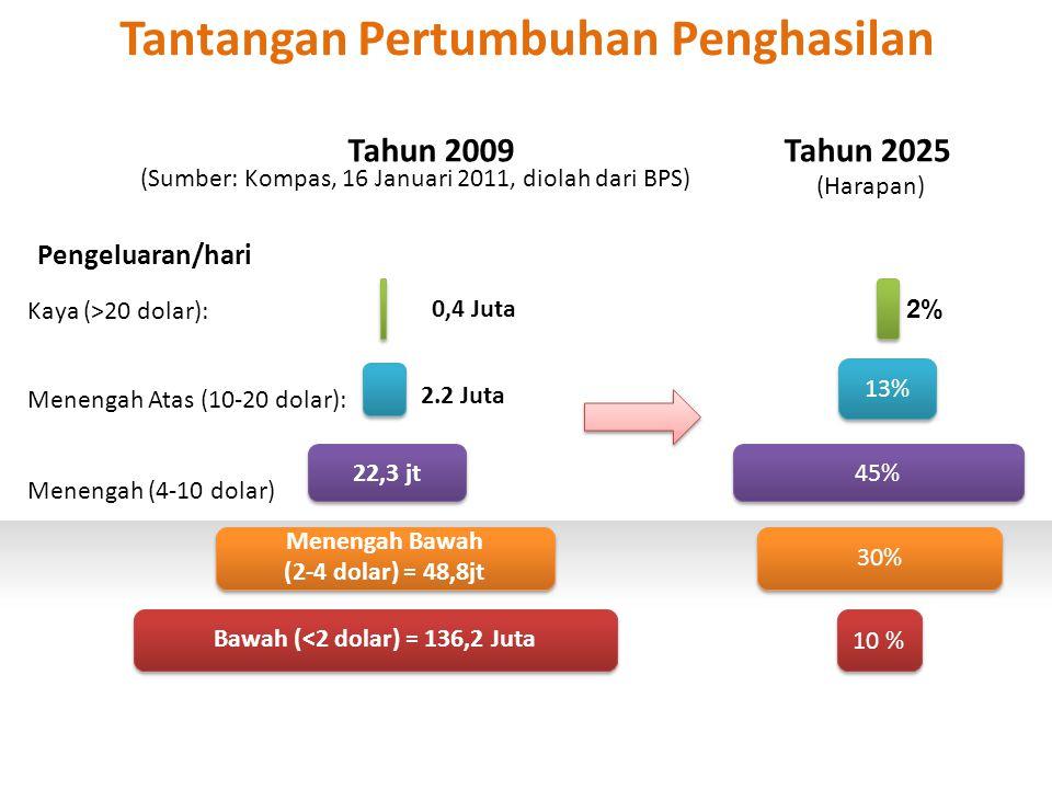 Kaya (>20 dolar): Menengah Atas (10-20 dolar): Menengah (4-10 dolar) 0,4 Juta Tantangan Pertumbuhan Penghasilan Tahun 2009 (Sumber: Kompas, 16 Januari