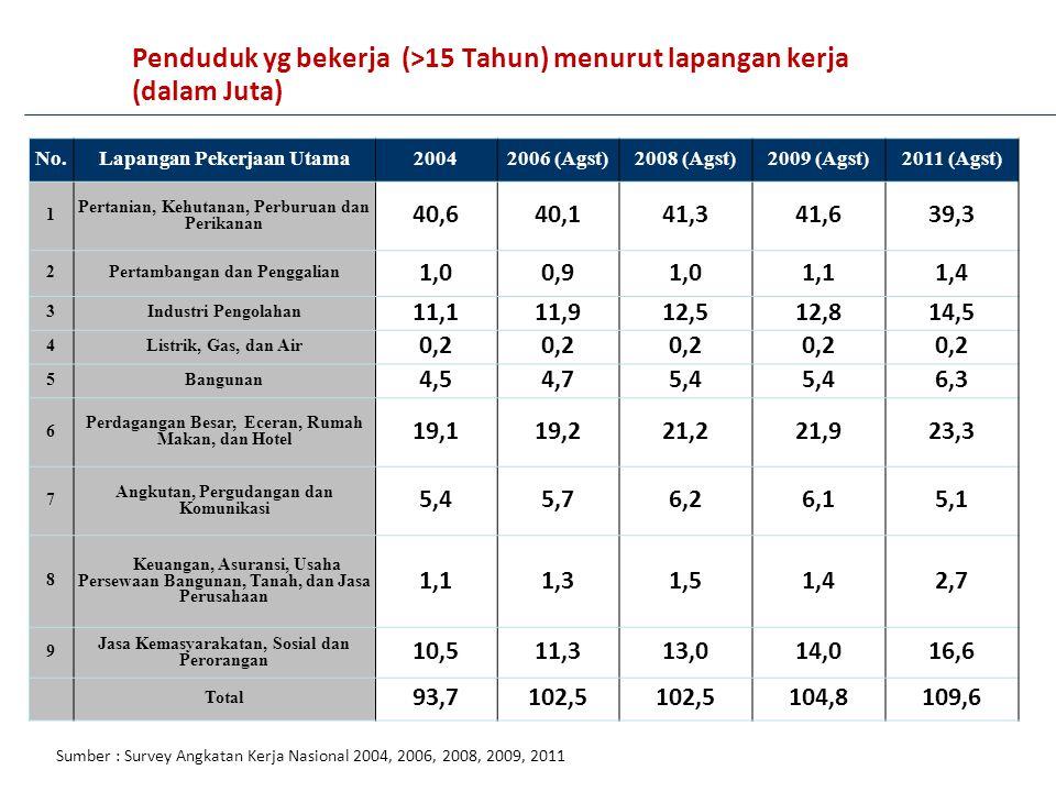 Penduduk yg bekerja (>15 Tahun) menurut lapangan kerja (dalam Juta) No.Lapangan Pekerjaan Utama20042006 (Agst)2008 (Agst)2009 (Agst)2011 (Agst) 1 Pert