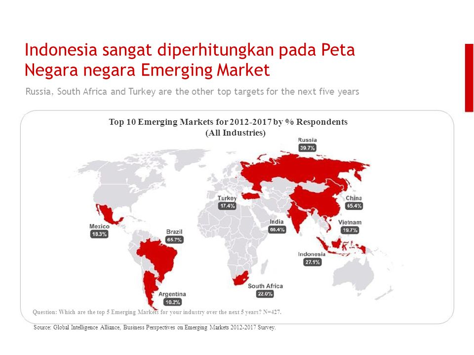 Indonesia sangat diperhitungkan pada Peta Negara negara Emerging Market Russia, South Africa and Turkey are the other top targets for the next five ye