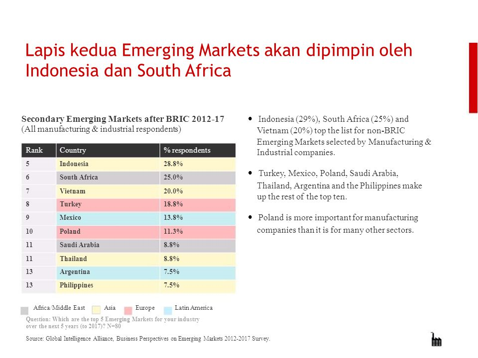 Lapis kedua Emerging Markets akan dipimpin oleh Indonesia dan South Africa Secondary Emerging Markets after BRIC 2012-17 (All manufacturing & industri