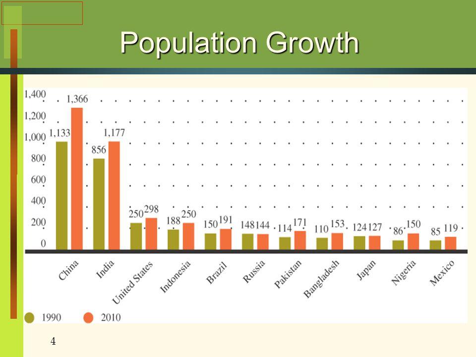 Population Growth Figure 8.3 4