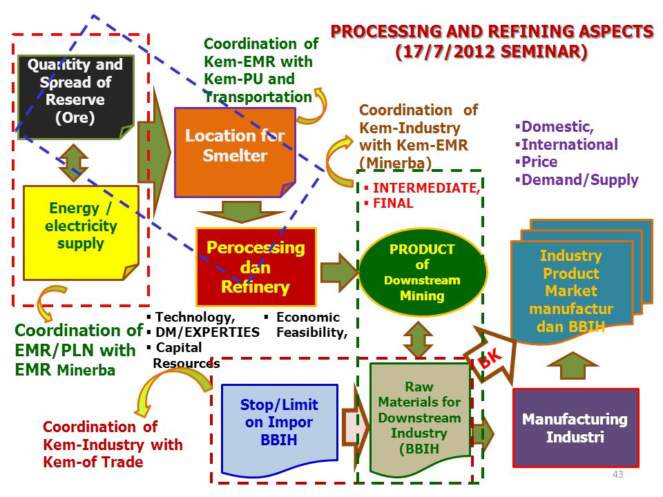 PROCESSING AND REFINING ASPECTS (17/7/2012 SEMINAR) Quantity and Spread of Reserve (Ore) Location for Smelter Energy / electricity supply Perocessing