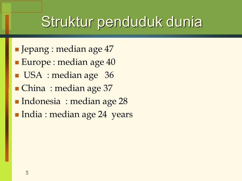Struktur penduduk dunia Jepang : median age 47 Europe : median age 40 USA : median age 36 China : median age 37 Indonesia : median age 28 India : medi