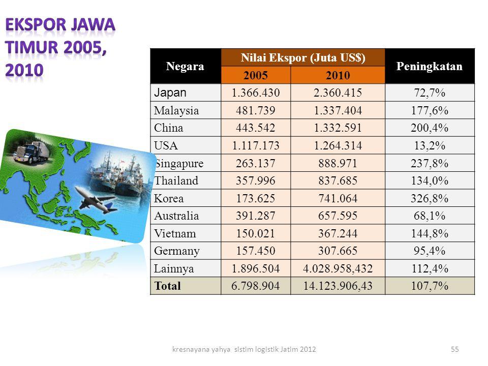 Negara Nilai Ekspor (Juta US$) Peningkatan 20052010 Japan 1.366.4302.360.41572,7% Malaysia481.7391.337.404177,6% China443.5421.332.591200,4% USA1.117.