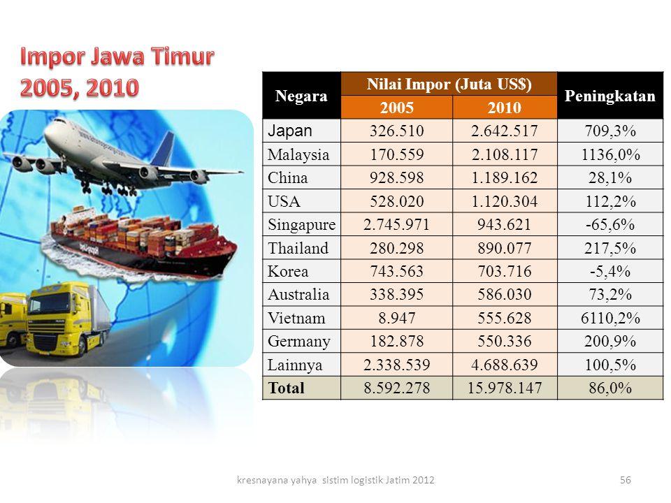 Negara Nilai Impor (Juta US$) Peningkatan 20052010 Japan 326.5102.642.517709,3% Malaysia170.5592.108.1171136,0% China928.5981.189.16228,1% USA528.0201