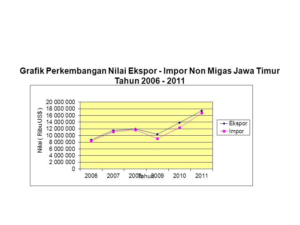 Grafik Perkembangan Nilai Ekspor - Impor Non Migas Jawa Timur Tahun 2006 - 2011