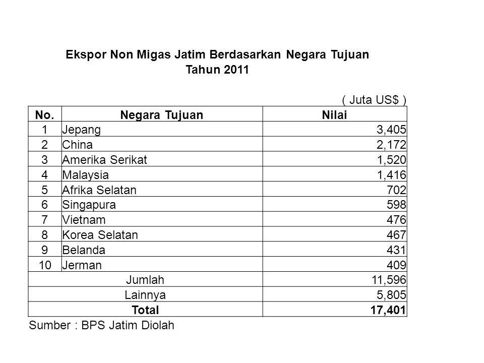Ekspor Non Migas Jatim Berdasarkan Negara Tujuan Tahun 2011 ( Juta US$ ) No.Negara TujuanNilai 1Jepang3,405 2China2,172 3Amerika Serikat1,520 4Malaysi
