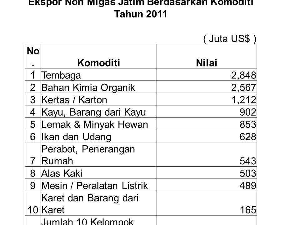 Ekspor Non Migas Jatim Berdasarkan Komoditi Tahun 2011 ( Juta US$ ) No.KomoditiNilai 1Tembaga2,848 2Bahan Kimia Organik2,567 3Kertas / Karton1,212 4Ka