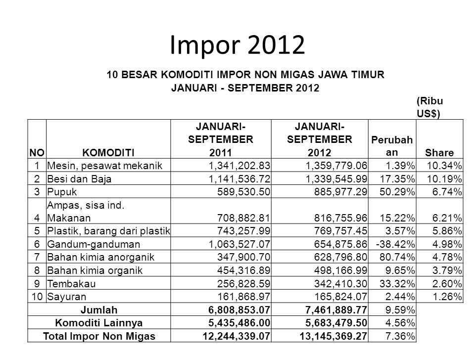 Impor 2012 10 BESAR KOMODITI IMPOR NON MIGAS JAWA TIMUR JANUARI - SEPTEMBER 2012 (Ribu US$) NOKOMODITI JANUARI- SEPTEMBER Perubah anShare 20112012 1Me