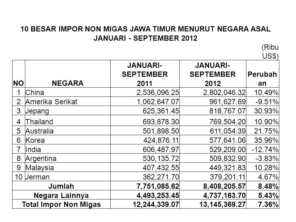 10 BESAR IMPOR NON MIGAS JAWA TIMUR MENURUT NEGARA ASAL JANUARI - SEPTEMBER 2012 (Ribu US$) NONEGARA JANUARI- SEPTEMBER Perubah an 20112012 1China2,53