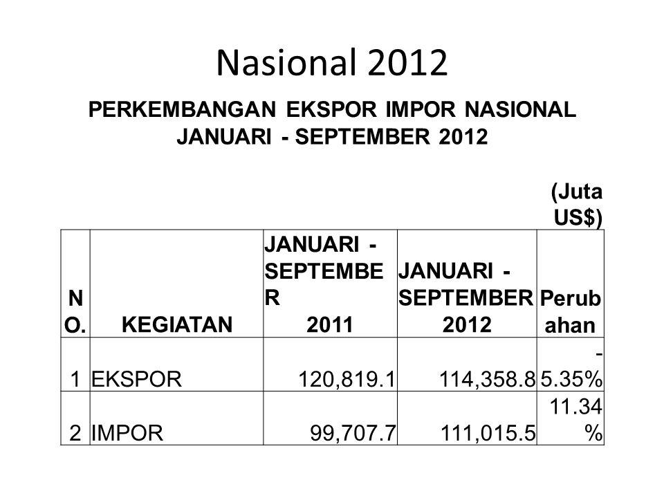Nasional 2012 PERKEMBANGAN EKSPOR IMPOR NASIONAL JANUARI - SEPTEMBER 2012 (Juta US$) N O.KEGIATAN JANUARI - SEPTEMBE R Perub ahan 20112012 1EKSPOR120,
