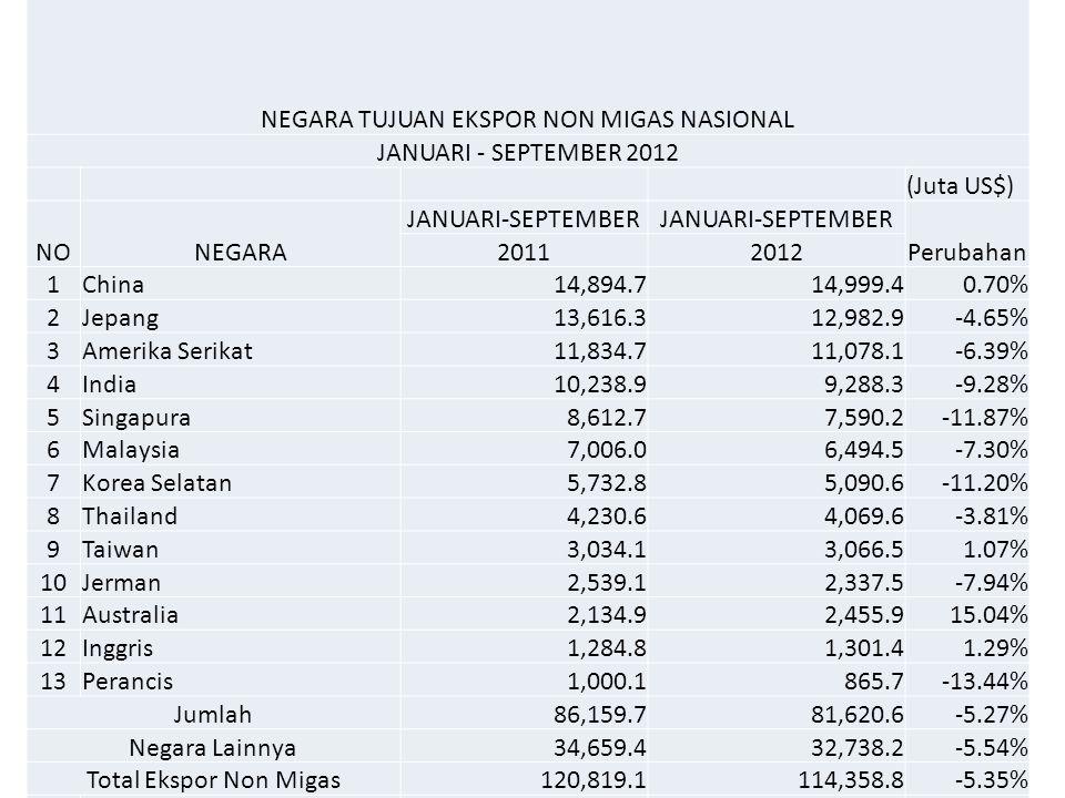 NEGARA TUJUAN EKSPOR NON MIGAS NASIONAL JANUARI - SEPTEMBER 2012 (Juta US$) NONEGARA JANUARI-SEPTEMBER Perubahan 20112012 1China14,894.714,999.40.70%