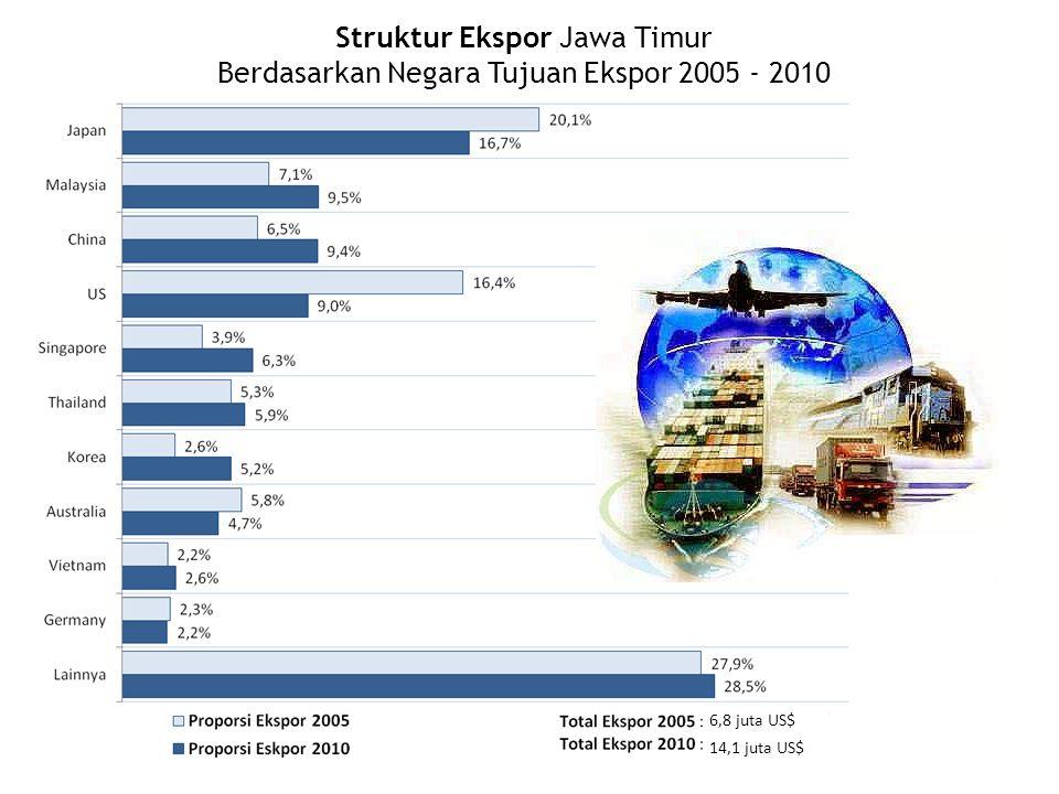 Struktur Ekspor Jawa Timur Berdasarkan Negara Tujuan Ekspor 2005 - 2010 6,8 juta US$ 14,1 juta US$