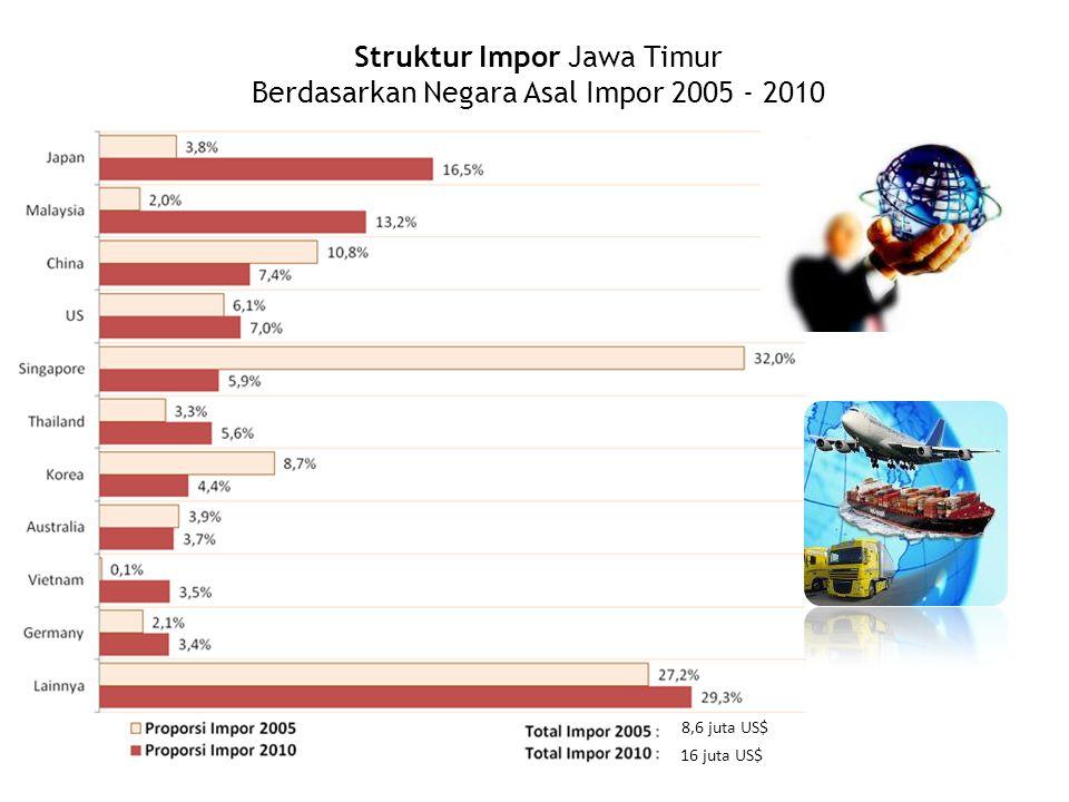 Struktur Impor Jawa Timur Berdasarkan Negara Asal Impor 2005 - 2010 8,6 juta US$ 16 juta US$
