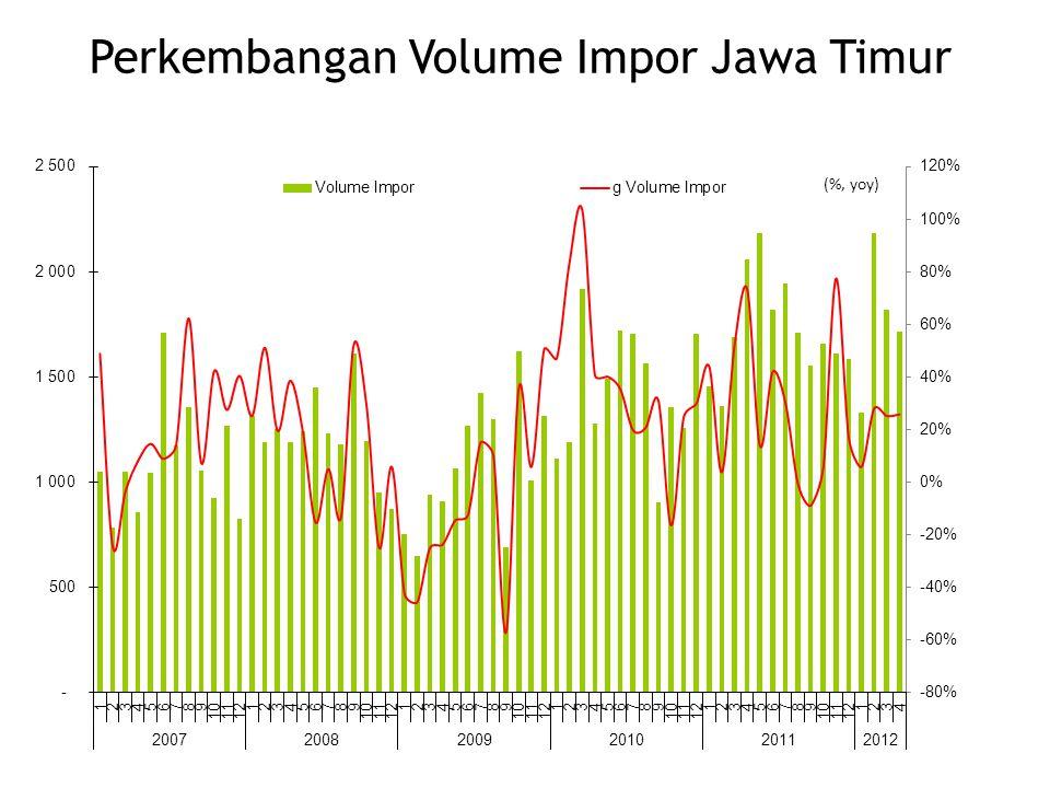 (%, yoy) Perkembangan Volume Impor Jawa Timur