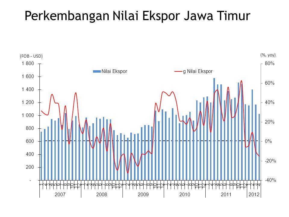 (FOB - USD) (%, yoy) Perkembangan Nilai Ekspor Jawa Timur