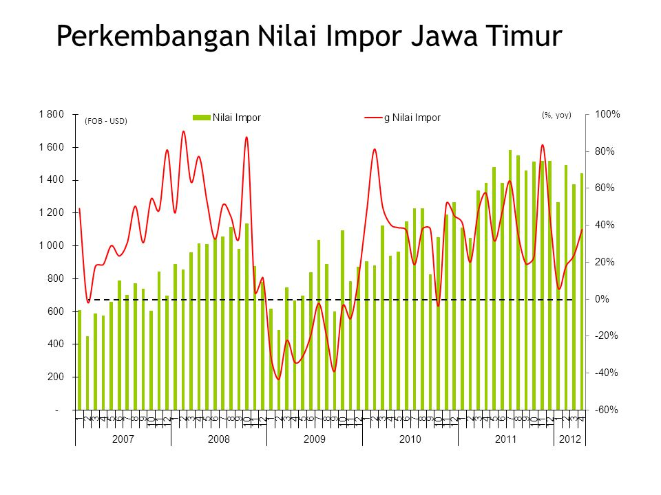 (FOB - USD) (%, yoy) Perkembangan Nilai Impor Jawa Timur