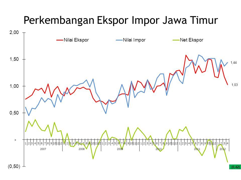 Perkembangan Ekspor Impor Jawa Timur