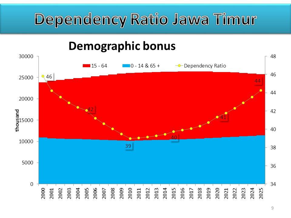 9 Demographic bonus
