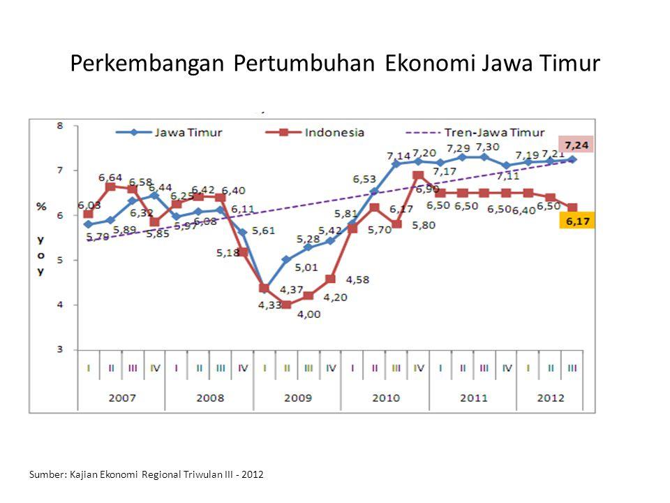 Perkembangan Pertumbuhan Ekonomi Jawa Timur Sumber: Kajian Ekonomi Regional Triwulan III - 2012