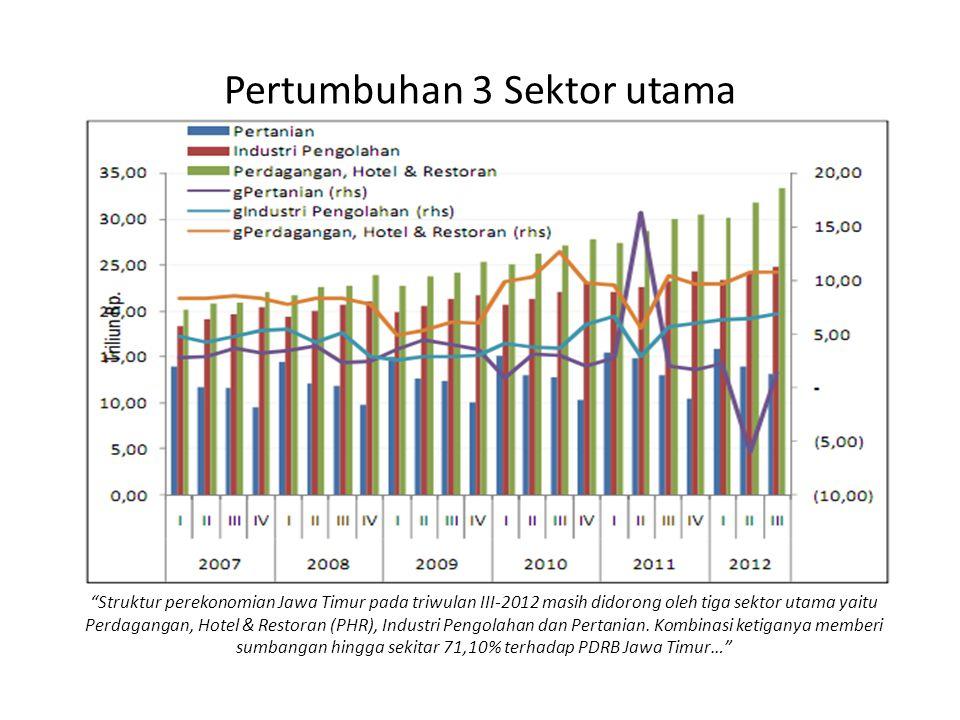"""Pertumbuhan 3 Sektor utama """"Struktur perekonomian Jawa Timur pada triwulan III-2012 masih didorong oleh tiga sektor utama yaitu Perdagangan, Hotel & R"""