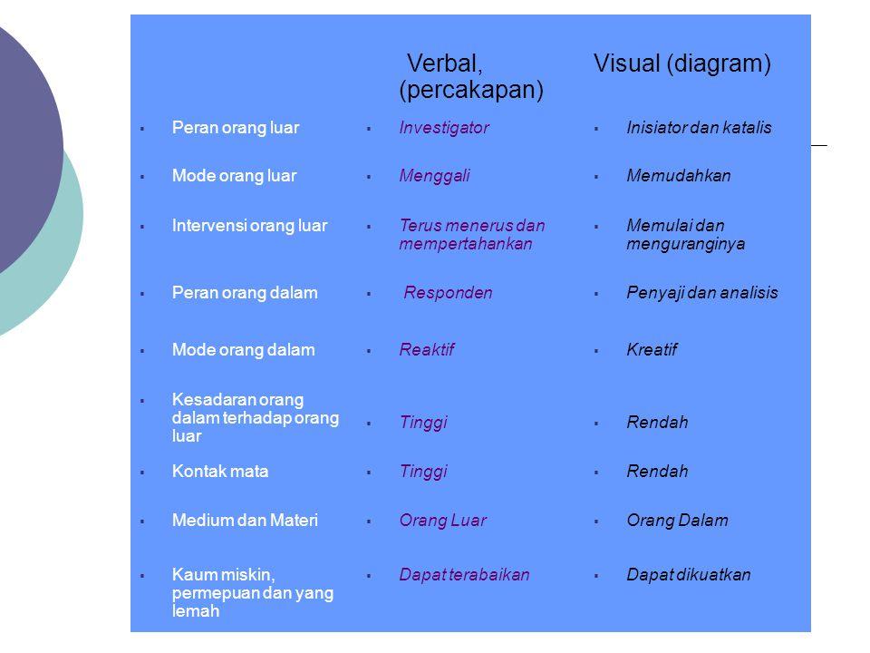 Verbal, (percakapan) Visual (diagram)  Peran orang luar  Investigator  Inisiator dan katalis  Mode orang luar  Menggali  Memudahkan  Intervensi