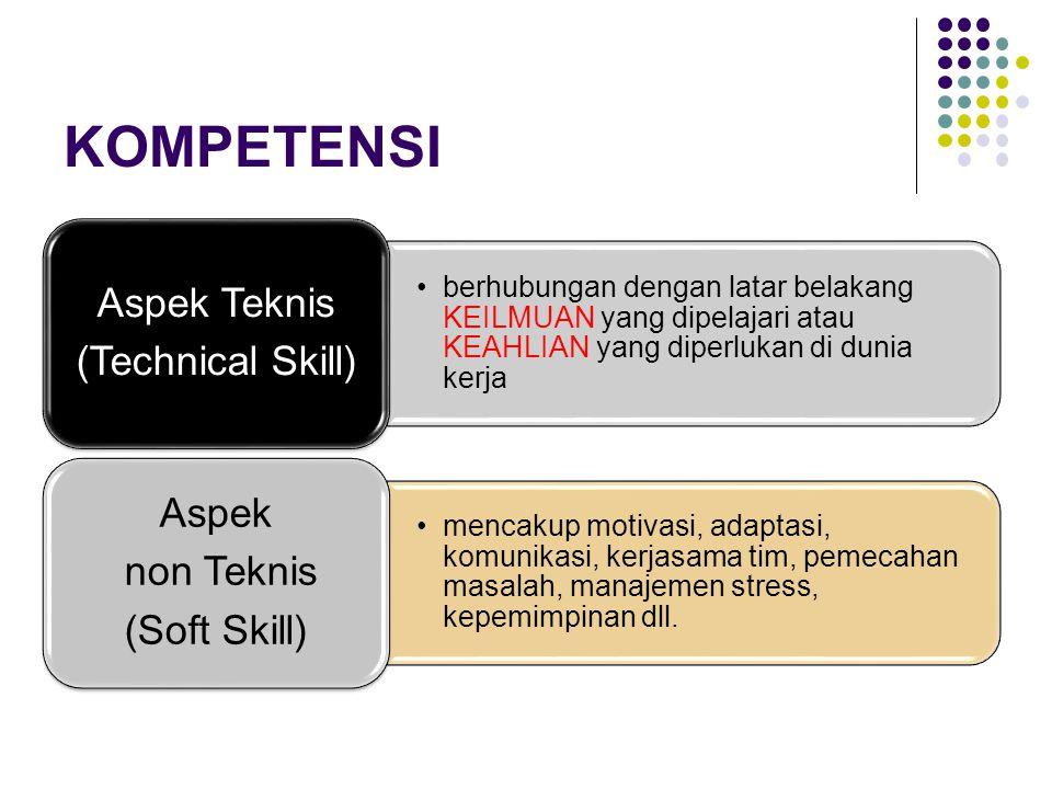 KAMUS KOMPETENSI Thinking AbilityPersonal EffectivenessManaging TaskManaging People