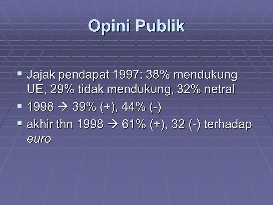 Opini Publik  Jajak pendapat 1997: 38% mendukung UE, 29% tidak mendukung, 32% netral  1998  39% (+), 44% (-)  akhir thn 1998  61% (+), 32 (-) ter
