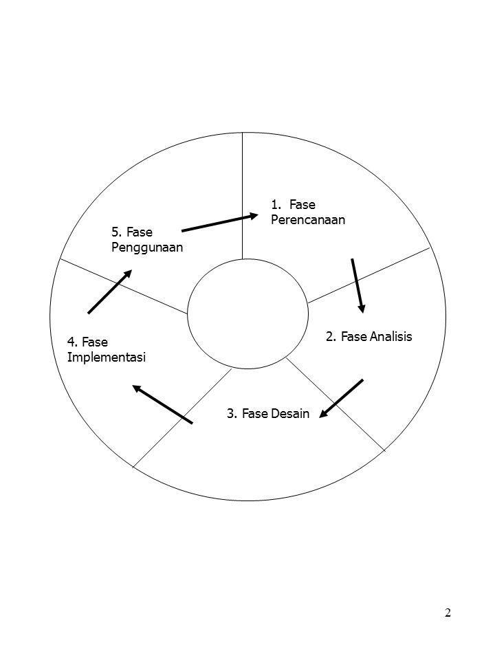2 1. Fase Perencanaan 2. Fase Analisis 3. Fase Desain 4. Fase Implementasi 5. Fase Penggunaan