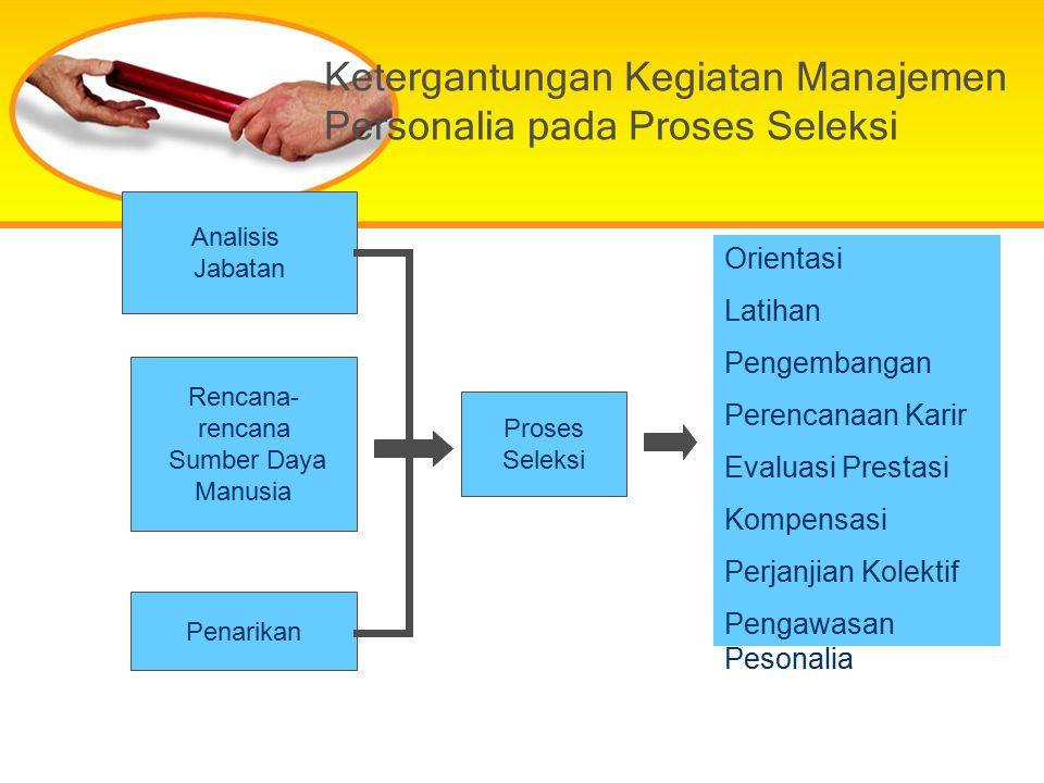 Ketergantungan Kegiatan Manajemen Personalia pada Proses Seleksi Analisis Jabatan Rencana- rencana Sumber Daya Manusia Penarikan Proses Seleksi Orient