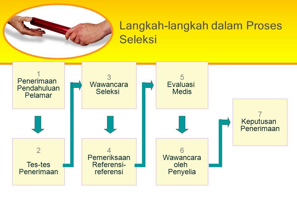 Langkah-langkah dalam Proses Seleksi 1 Penerimaan Pendahuluan Pelamar 2 Tes-tes Penerimaan 3 Wawancara Seleksi 4 Pemeriksaan Referensi- referensi 6 Wa