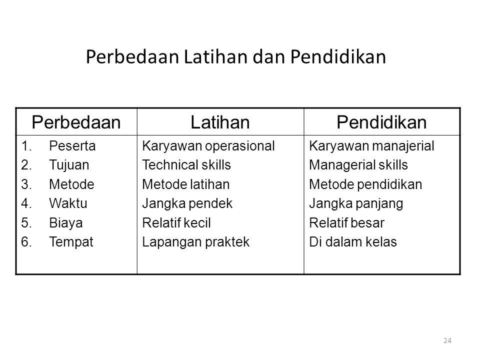 Perbedaan Latihan dan Pendidikan PerbedaanLatihanPendidikan 1.Peserta 2.Tujuan 3.Metode 4.Waktu 5.Biaya 6.Tempat Karyawan operasional Technical skills Metode latihan Jangka pendek Relatif kecil Lapangan praktek Karyawan manajerial Managerial skills Metode pendidikan Jangka panjang Relatif besar Di dalam kelas 24