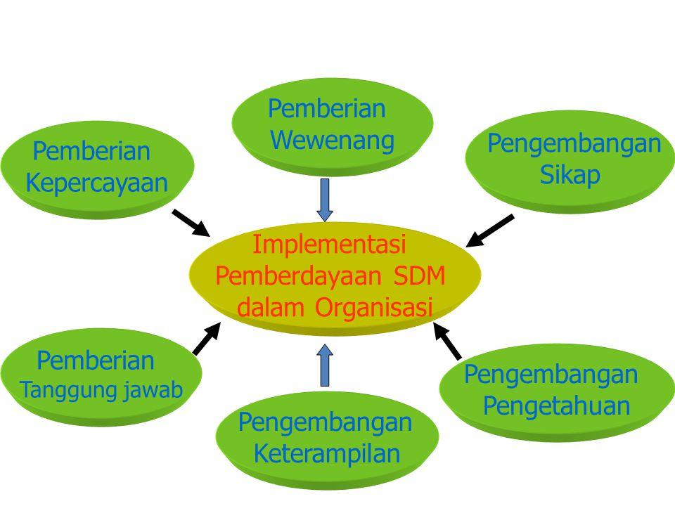 Pemberian Wewenang Pemberian Kepercayaan Pengembangan Sikap Implementasi Pemberdayaan SDM dalam Organisasi Pengembangan Keterampilan Pemberian Tanggung jawab Pengembangan Pengetahuan
