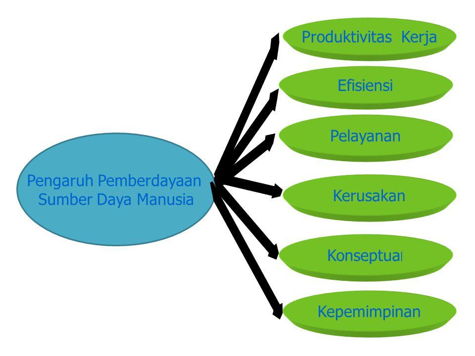 Pengaruh Pemberdayaan Sumber Daya Manusia Produktivitas Kerja Efisiensi Pelayanan Kerusakan Konseptua l Kepemimpinan