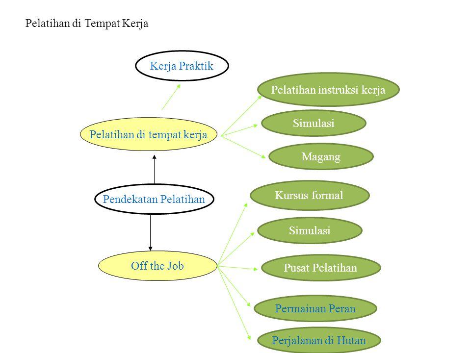 Tolok Ukur Metode Pengembangan Prestasi kerja karyawan Tingkat kedisiplinan karyawan Absensi karyawan Tingkat kerusakan produksi, alat2, dan mesin.