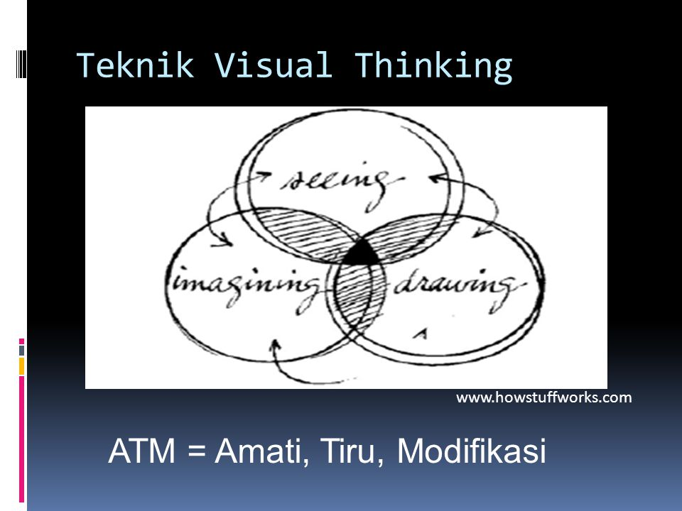 Teknik Visual Thinking www.howstuffworks.com ATM = Amati, Tiru, Modifikasi