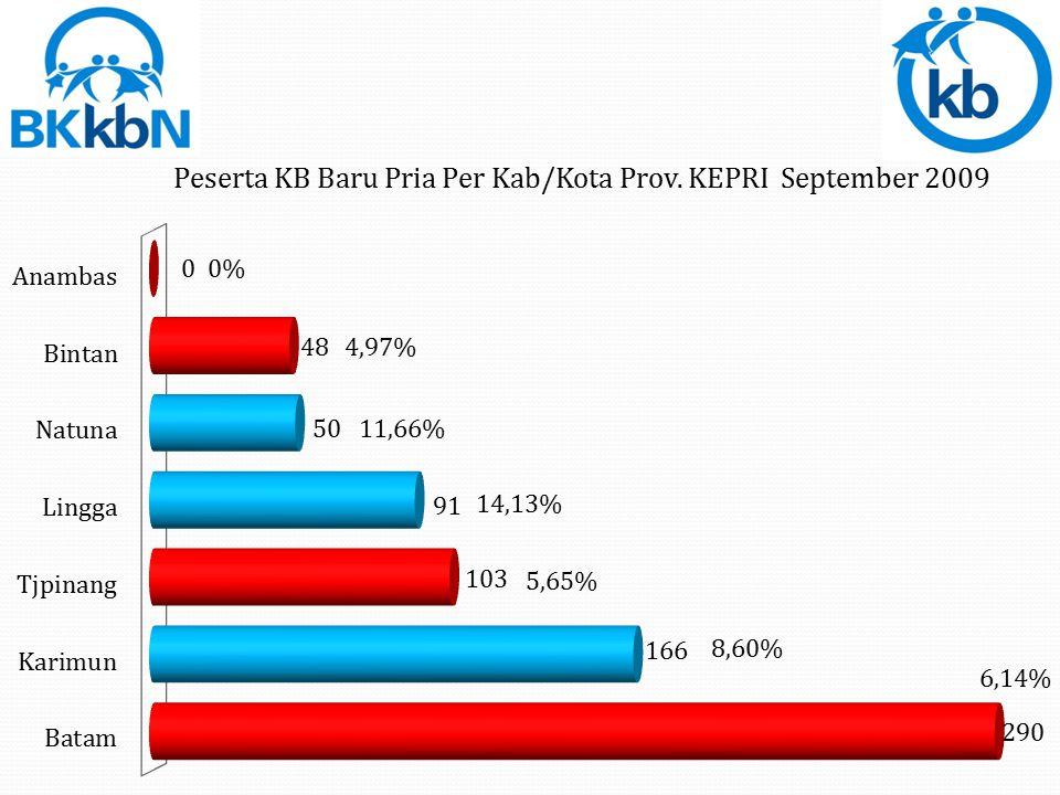 PB Pria = 748 = 6,97%